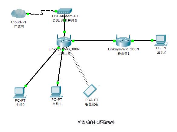 enlarge-network-topology