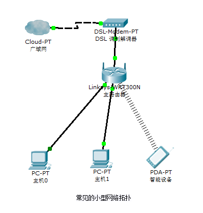 small-network-topology